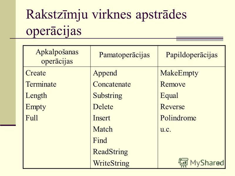 44 Rakstzīmju virknes apstrādes operācijas Apkalpošanas operācijas PamatoperācijasPapildoperācijas Create Terminate Length Empty Full Append Concatenate Substring Delete Insert Match Find ReadString WriteString MakeEmpty Remove Equal Reverse Polindro