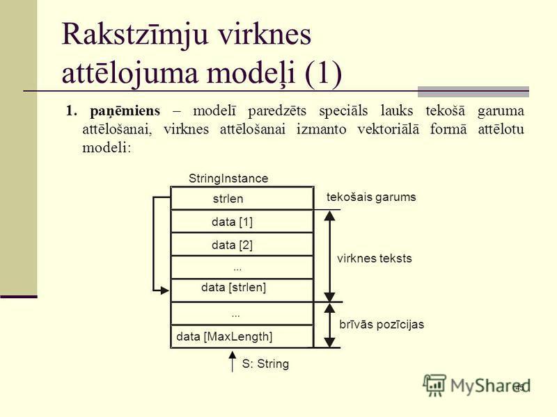 45 Rakstzīmju virknes attēlojuma modeļi (1) 1. paņēmiens – modelī paredzēts speciāls lauks tekošā garuma attēlošanai, virknes attēlošanai izmanto vektoriālā formā attēlotu modeli: strlen data [1] data [2]... data [strlen]... data [MaxLength] tekošais