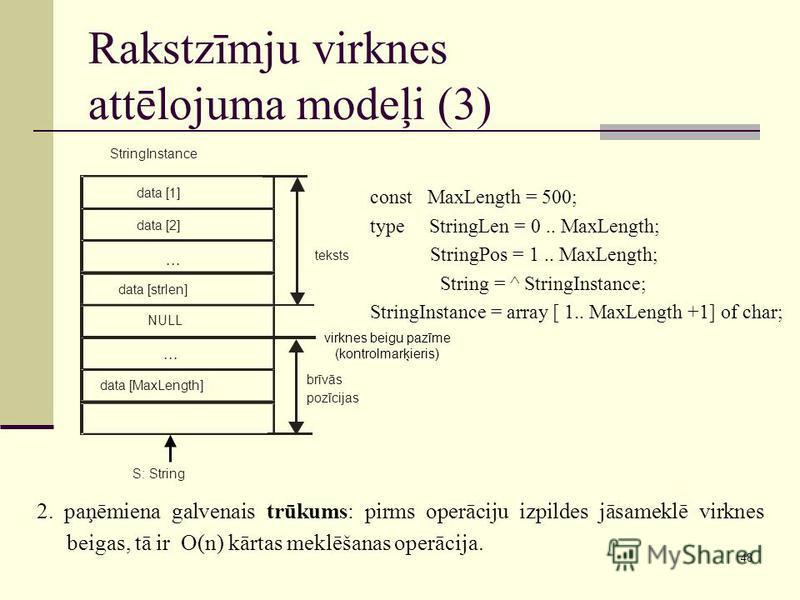 48 Rakstzīmju virknes attēlojuma modeļi (3) 2. paņēmiena galvenais trūkums: pirms operāciju izpildes jāsameklē virknes beigas, tā ir O(n) kārtas meklēšanas operācija. const MaxLength = 500; type StringLen = 0.. MaxLength; StringPos = 1.. MaxLength; S