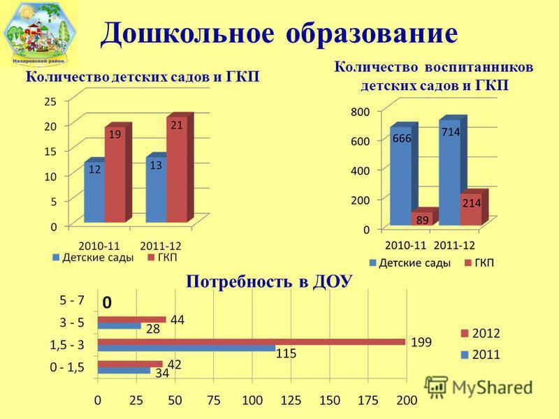 Дошкольное образование Количество воспитанников детских садов и ГКП Количество детских садов и ГКП Потребность в ДОУ