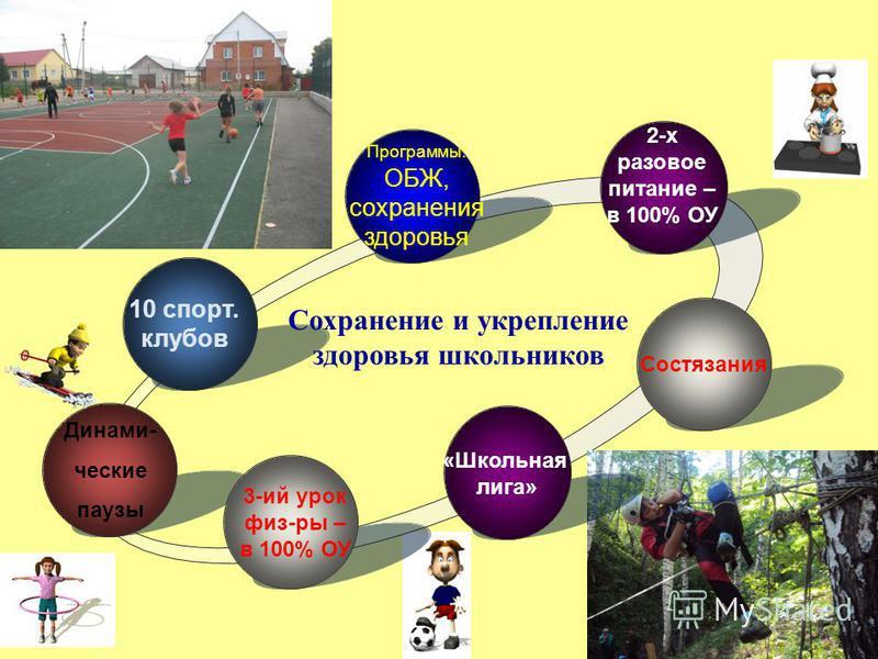 Программы: ОБЖ, сохранения здоровья 2-х разовое питание – в 100% ОУ 3-ий урок физ-ры – в 100% ОУ Динами- ческие паузы 10 спорт. клубов Сохранение и укрепление здоровья школьников Состязания «Школьная лига»