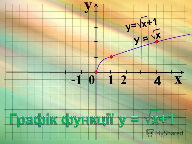y x - 1 0 1 2 4 У = x y=x+1