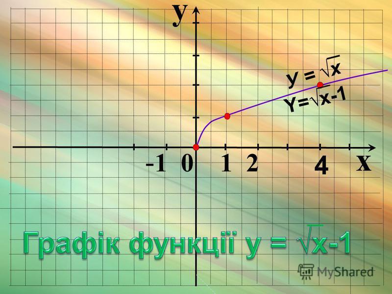 y x - 1 0 1 2 4 У = x Y=x-1