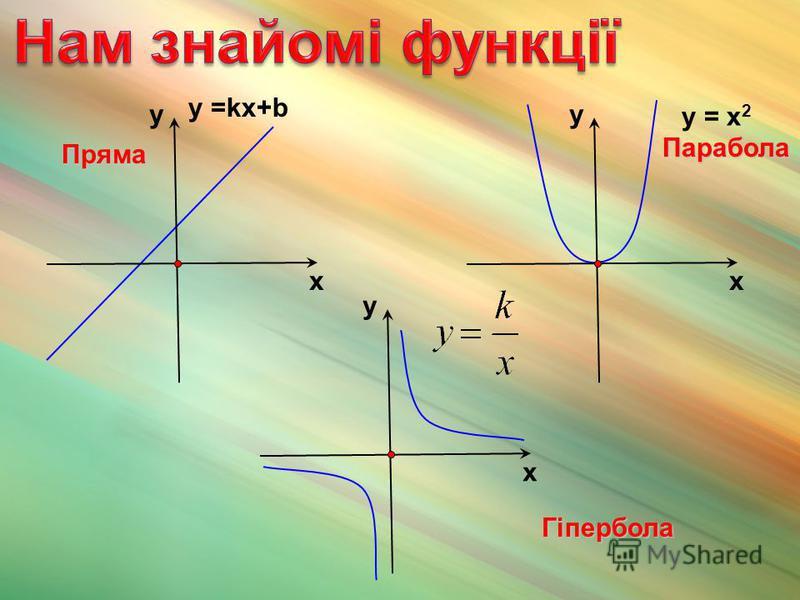 у =kх+b х у у = х 2 х у х у Пряма Парабола Гіпербола