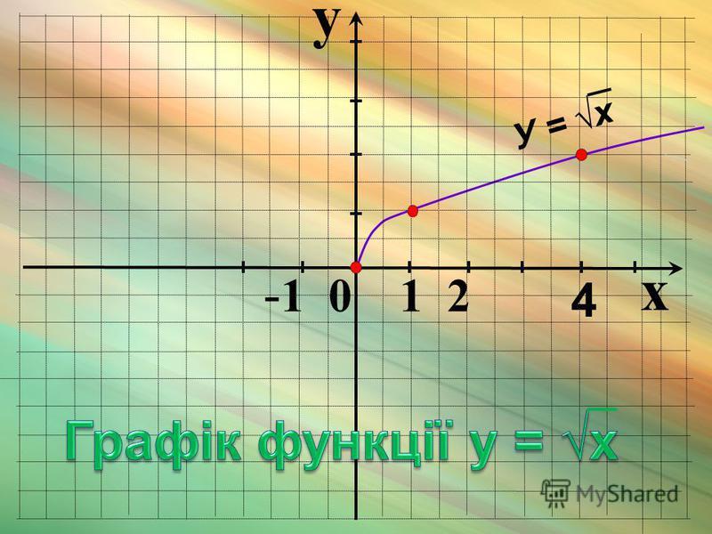 y x - 1 0 1 2 4 У = x