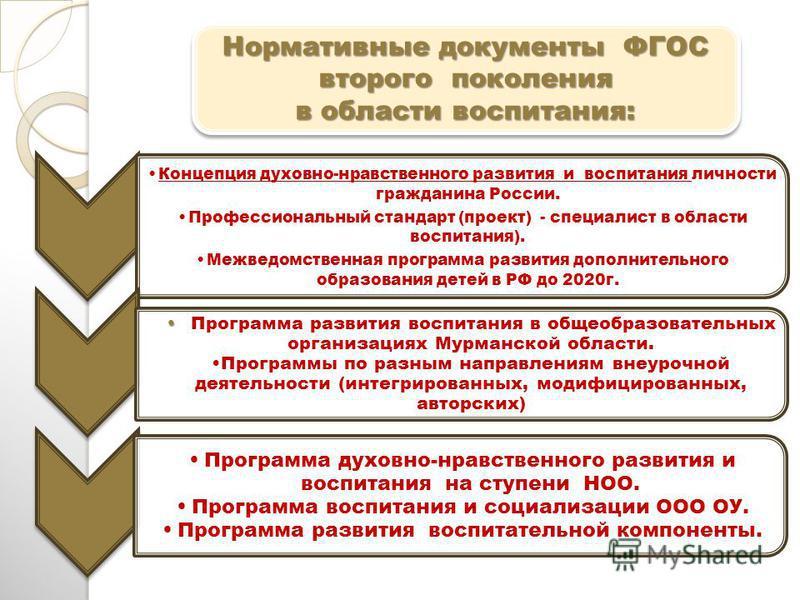 Концепция духовно-нравственного развития и воспитания личности гражданина России. Профессиональный стандарт (проект) - специалист в области воспитания). Межведомственная программа развития дополнительного образования детей в РФ до 2020 г. Программа р