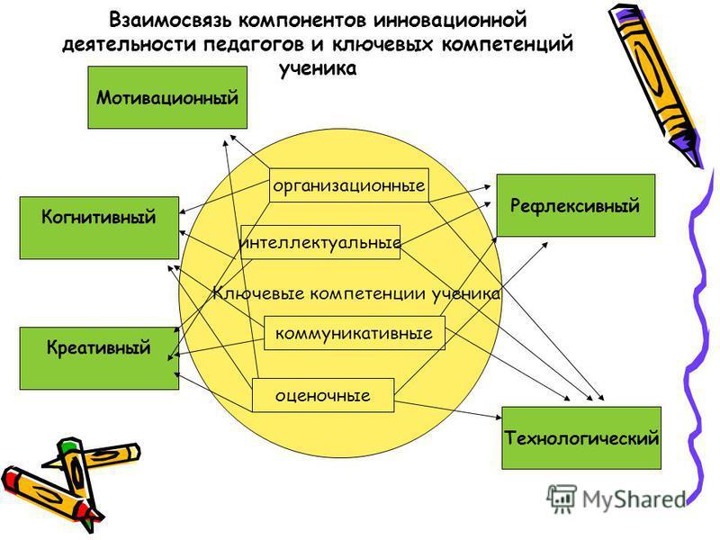 Взаимосвязь компонентов инновационной деятельности педагогов и ключевых компетенций ученика Ключевые компетенции ученика Мотивационный Технологический Рефлексивный Когнитивный Креативный организационные интеллектуальные коммуникативные оценочные