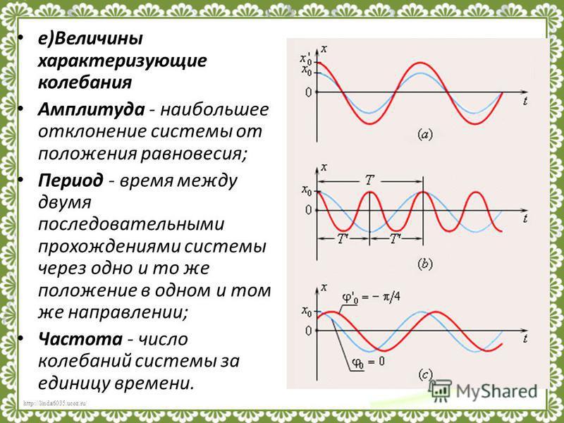http://linda6035.ucoz.ru/ Условия возникновения свободных колебаний: 1. Тело должно быть первоначально выведено из положения равновесия. 2. Равнодействующая всех сил должна быть отличной от нуля и направленной к положению равновесия. 3. Трение в сист
