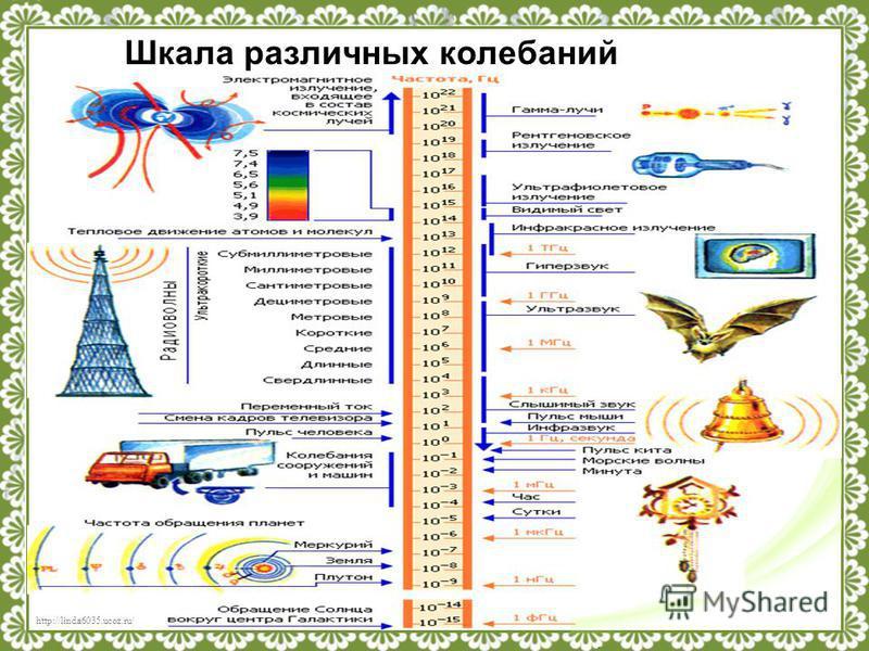 http://linda6035.ucoz.ru/ Термодинамические в) Виды колебаний Все они имеют между собой много общего и поэтому описываются одними и теми же уравнениями. Механические Электромагнитные Химические Движение, повторяющееся через определенный промежуток вр