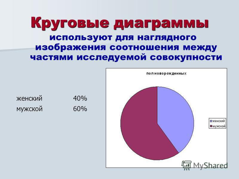 Круговые диаграммы используют для наглядного изображения соотношения между частями исследуемой совокупности женский 40% мужской 60%