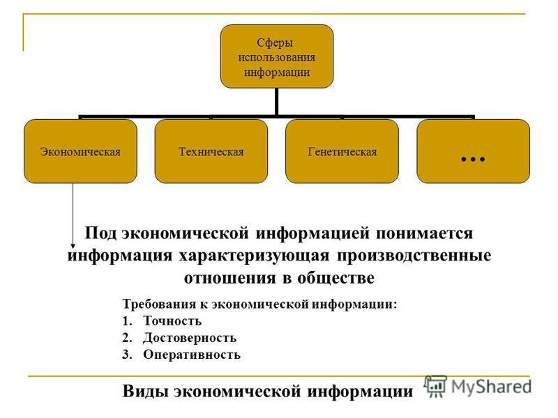 Сферы использования информации Экономическая ТехническаяГенетическая… Под экономической информацией понимается информация характеризующая производственные отношения в обществе Требования к экономической информации: 1. Точность 2. Достоверность 3. Опе