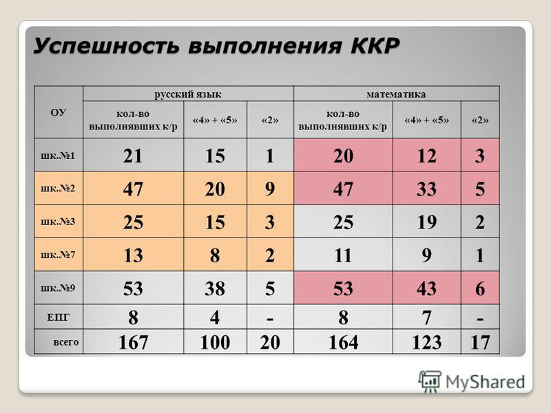 Успешность выполнения ККР ОУ русский язык математика кол-во выполнявших к/р «4» + «5»«2» кол-во выполнявших к/р «4» + «5»«2» шк.1 2115120123 шк.2 4720947335 шк.3 2515325192 шк.7 13821191 шк.9 5338553436 ЕПГ 84-87- всего 1671002016412317