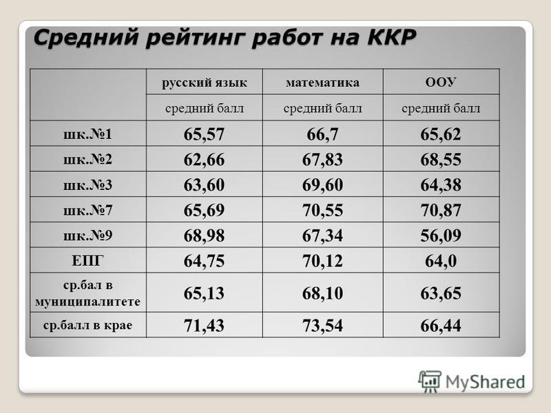 Средний рейтинг работ на ККР русский язык математикаООУ средний балл шк.1 65,5766,765,62 шк.2 62,6667,8368,55 шк.3 63,6069,6064,38 шк.7 65,6970,5570,87 шк.9 68,9867,3456,09 ЕПГ 64,7570,1264,0 ср.бал в муниципалитете 65,1368,1063,65 ср.балл в крае 71,