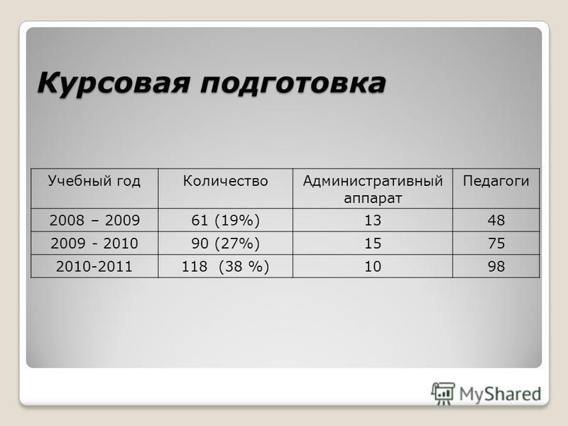 Курсовая подготовка Учебный год КоличествоАдминистративный аппарат Педагоги 2008 – 200961 (19%)1348 2009 - 201090 (27%)1575 2010-2011118 (38 %)1098