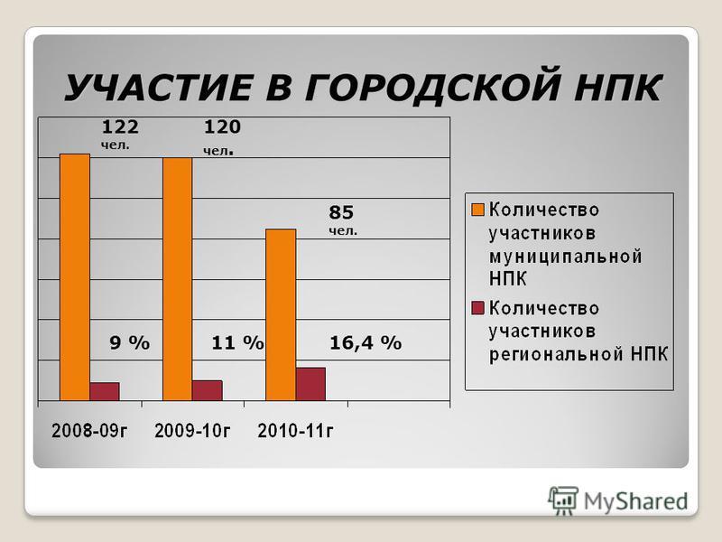 УЧАСТИЕ В ГОРОДСКОЙ НПК 9 %11 %16,4 % 85 чел. 122 чел. 120 чел.