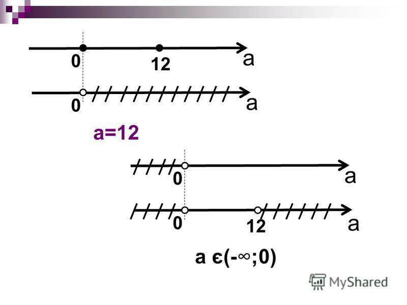 а а 12 00 a=12 а а 12 00 а є(-;0)