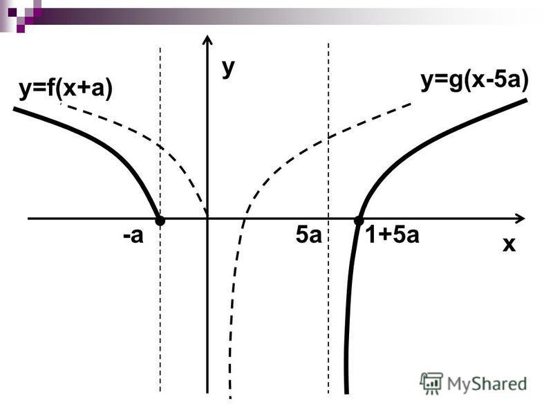 5а-а1+5а x y=g(x-5a) y=f(x+a) y