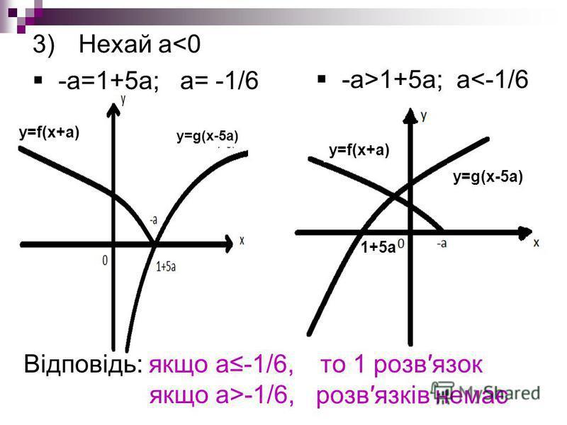 3)Нехай а<0 -а=1+5а; а= -1/6 y=f(x+a) y=g(x-5a) -а>1+5а; а<-1/6 1+5а y=f(x+a) y=g(x-5a) Відповідь: якщо а-1/6, якщо а>-1/6, то 1 розвязок розвязків немає