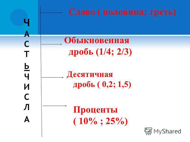 ЧАСТЬЧИСЛАЧАСТЬЧИСЛА Слово ( половина; треть) Обыкновенная дробь (1/4; 2/3) Десятичная дробь ( 0,2; 1,5) Проценты ( 10% ; 25%)