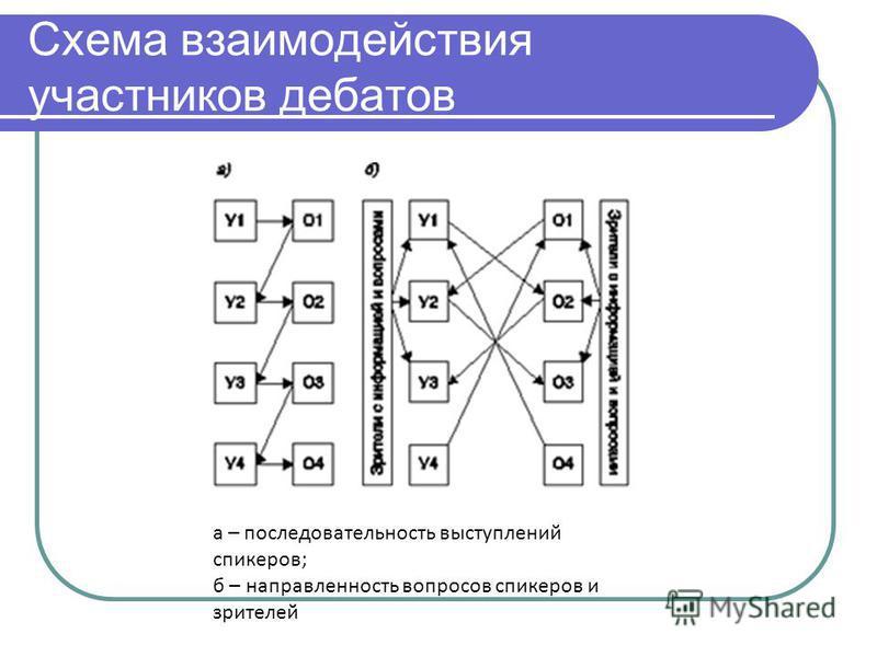 Схема взаимодействия участников дебатов а – последовательность выступлений спикеров; б – направленность вопросов спикеров и зрителей