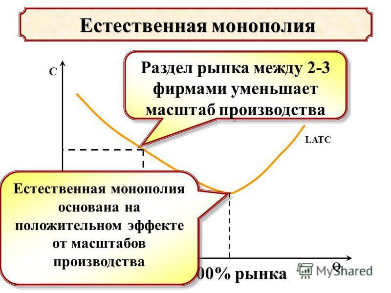 LATC Естественная монополия Естественная монополия Q C 100% рынка Раздел рынка между 2-3 фирмами уменьшает масштаб производства Естественная монополия основана на положительном эффекте от масштабов производства
