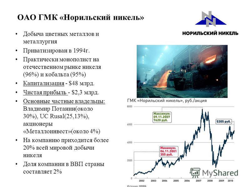 ОАО ГМК «Норильский никель» Добыча цветных металлов и металлургия Приватизирован в 1994 г. Практически монополист на отечественном рынке никеля (96%) и кобальта (95%) Капитализация - $48 млрд. Чистая прибыль - $2,3 млрд. Основные частные владельцы: В