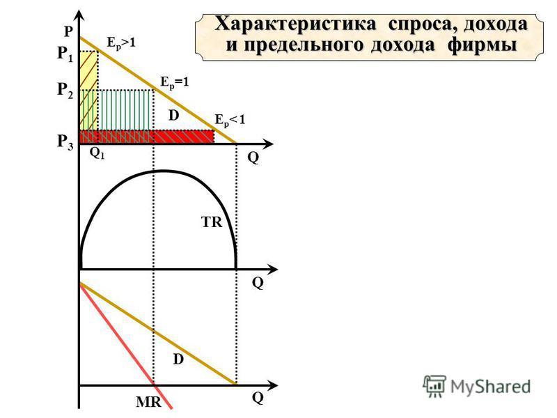 MR D TR P2P2 E p =1 D P Q Q Q Характеристика спроса, дохода и предельного дохода фирмы Q1Q1 P1P1 E p >1 P3P3 Ep< 1Ep< 1