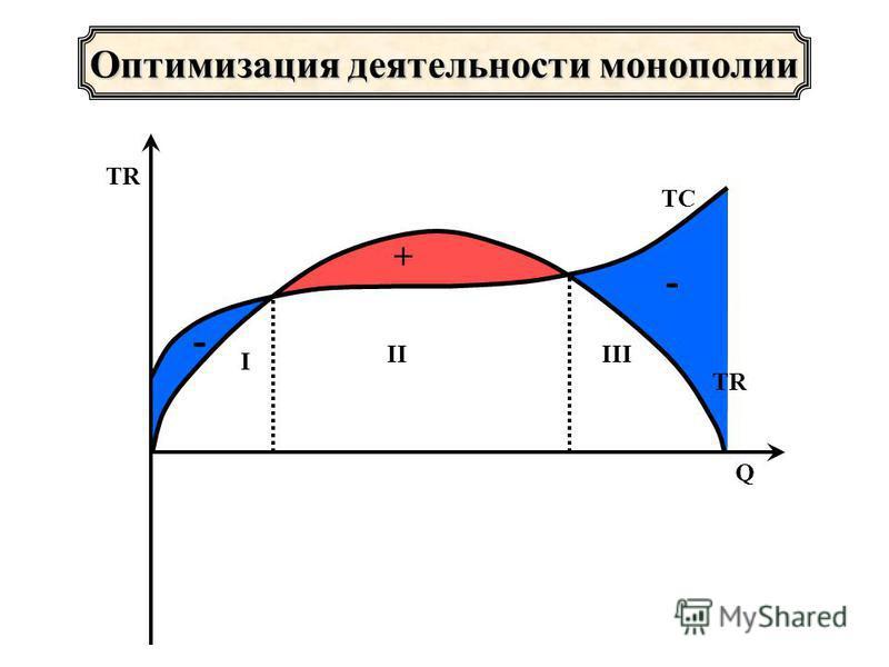 - - + Оптимизация деятельности монополии I IIIII TR Q TC