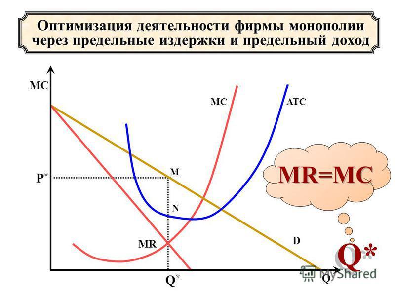 Оптимизация деятельности фирмы монополии через предельные издержки и предельный доход P*P* Q*Q* М N МCМC D МRМR МС Q ATC MR=MC Q*