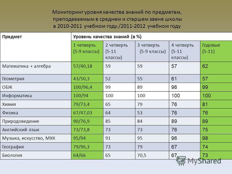 Мониторинг уровня качества знаний по предметам, преподаваемым в среднем и старшем звене школы в 2010-2011 учебном году./2011-2012 учебном году Предмет Уровень качества знаний (в %) 1 четверть (5-9 классы) 2 четверть (5-11 классы) 3 четверть (5-9 клас