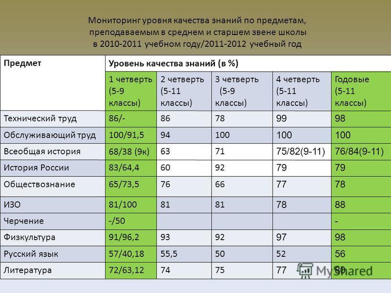 Мониторинг уровня качества знаний по предметам, преподаваемым в среднем и старшем звене школы в 2010-2011 учебном году/2011-2012 учебный год Предмет Уровень качества знаний (в %) 1 четверть (5-9 классы) 2 четверть (5-11 классы) 3 четверть (5-9 классы