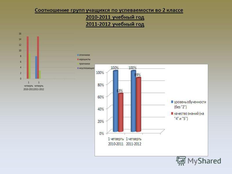 Соотношение групп учащихся по успеваемости во 2 классе 2010-2011 учебный год 2011-2012 учебный год