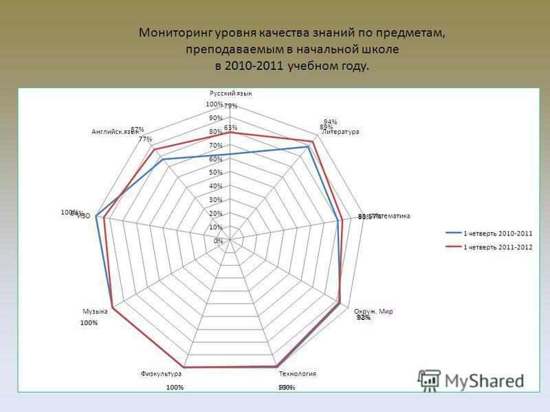 Мониторинг уровня качества знаний по предметам, преподаваемым в начальной школе в 2010-2011 учебном году.