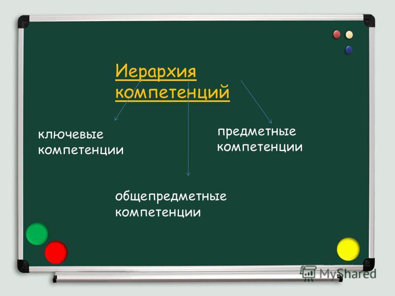 Иерархия компетенций ключевые компетенции общепредметные компетенции предметные компетенции