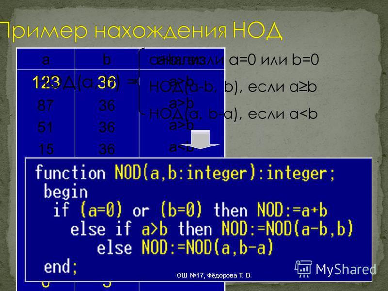 abанализ 123 87 51 15 9 3 0 36 21 6 3 a>b a<b a>b a<b ab НОД(a, b) = a+b, если a=0 или b=0 НОД(a-b, b), если ab НОД(a, b-a), если a<b ОШ 17, Фёдорова Т. В.