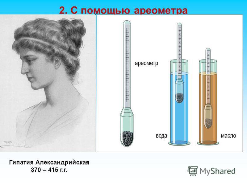2. С помощью ареометра Гипатия Александрийская 370 – 415 г.г.