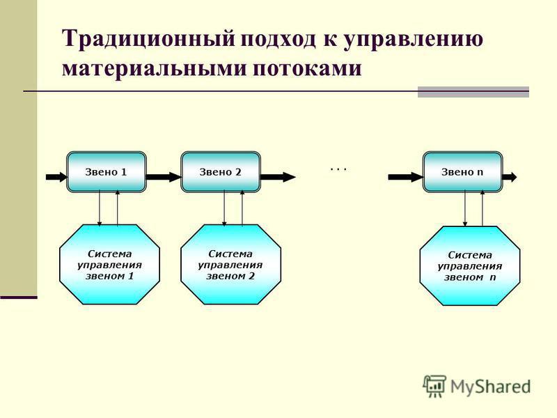 Традиционный подход к управлению материальными потоками Звено 1Звено n Звено 2 Система управления звеном 1 Система управления звеном 2 Система управления звеном n...