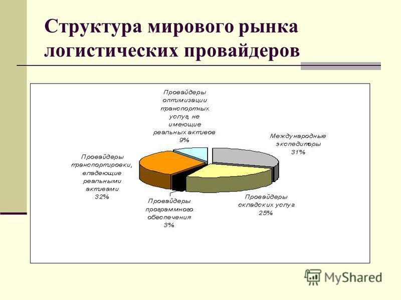Структура мирового рынка логистических провайдеров