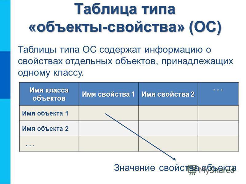 Таблица типа «объекты-свойства» (ОС) Таблицы типа ОС содержат информацию о свойствах отдельных объектов, принадлежащих одному классу. Имя класса объектов Имя свойства 1 Имя свойства 2... Имя объекта 1 Имя объекта 2... Значение свойства объекта