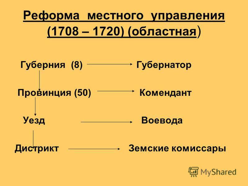 Реформа местного управления (1708 – 1720) (областная ) Губерния (8) Губернатор Провинция (50) Комендант Уезд Воевода Дистрикт Земские комиссары