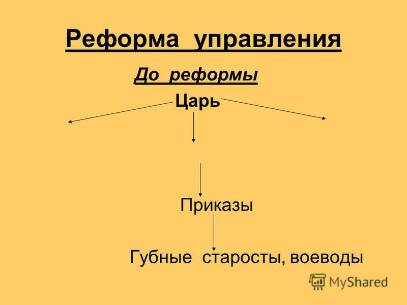 Реформа управления До реформы Царь Приказы Губные старосты, воеводы
