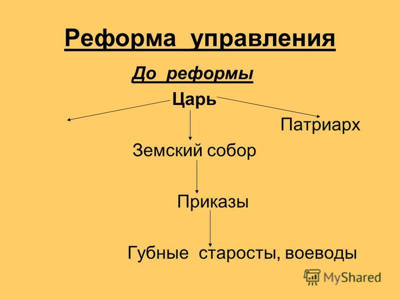 Реформа управления До реформы Царь Патриарх Земский собор Приказы Губные старосты, воеводы