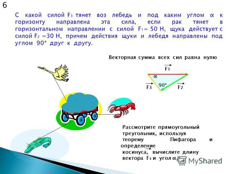 90° F1F1 F2F2 F3F3 Векторная сумма всех сил равна нулю Рассмотрите прямоугольный треугольник, используя теорему Пифагора и определение косинуса, вычислите длину вектора F 3 и угол α. α 6