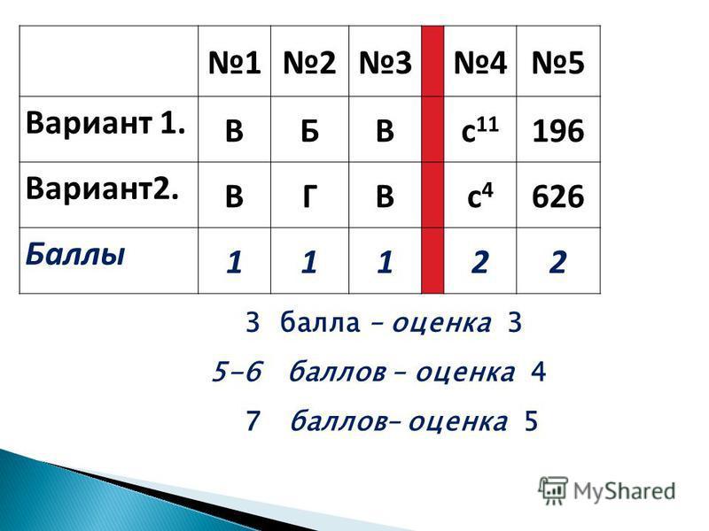 12345 Вариант 1. ВБВс 11 196 Вариант 2. ВГВс 4 с 4 626 Баллы 11122 3 балла – оценка 3 5-6 баллов – оценка 4 7 баллов– оценка 5