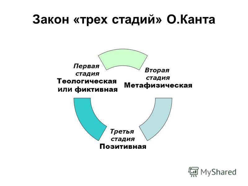 Закон «трех стадий» О.Канта Вторая стадия Метафизическая Третья стадия Позитивная Первая стадия Теологическая или фиктивная