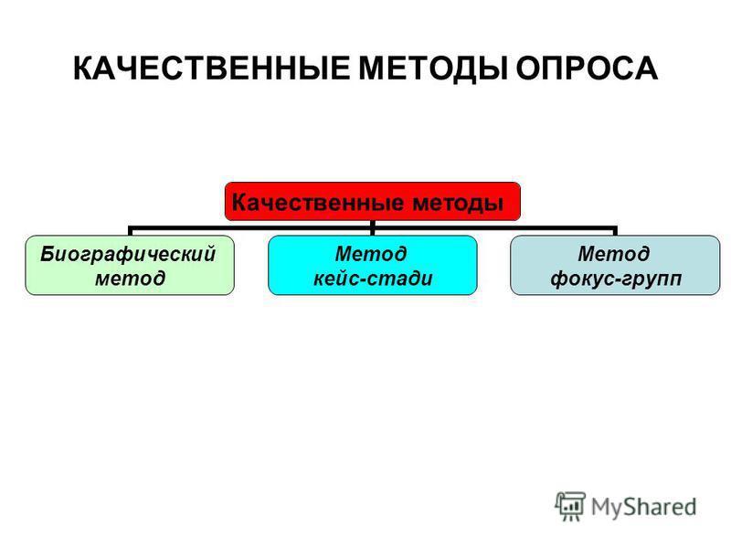 КАЧЕСТВЕННЫЕ МЕТОДЫ ОПРОСА Качественные методы Биографический метод Метод кейс-стади Метод фокус-групп