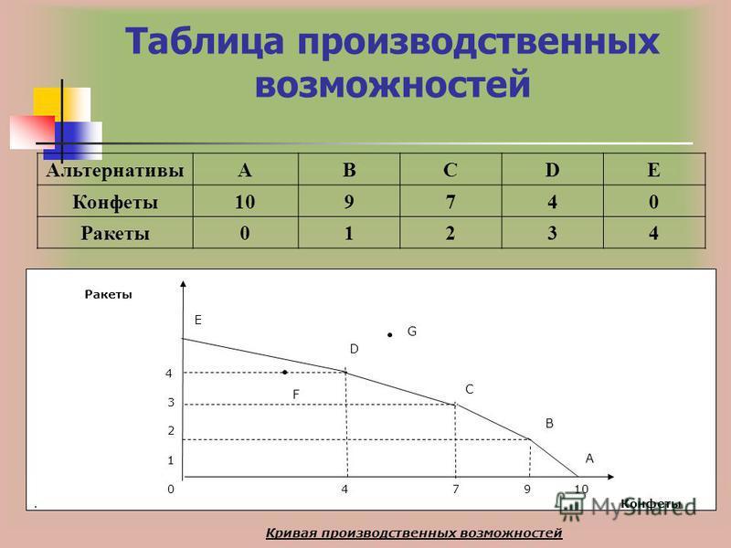 Ракеты 4 3 2 1 0 4 7 9 10. Конфеты Таблица производственных возможностей АльтернативыABCDE Конфеты 109740 Ракеты 01234 G F Кривая производственных возможностей A B C D E