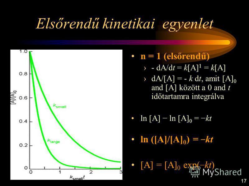 17 Elsőrendű kinetikai egyenlet n = 1 (elsőrendű) - dA/dt = k[A] 1 = k[A] dA/[A] = - k dt, amit [A] 0 and [A] között a 0 and t időtartamra integrálva ln [A] ln [A] 0 = kt ln ([A]/[A] 0 ) = kt [A] = [A] 0 exp( kt)