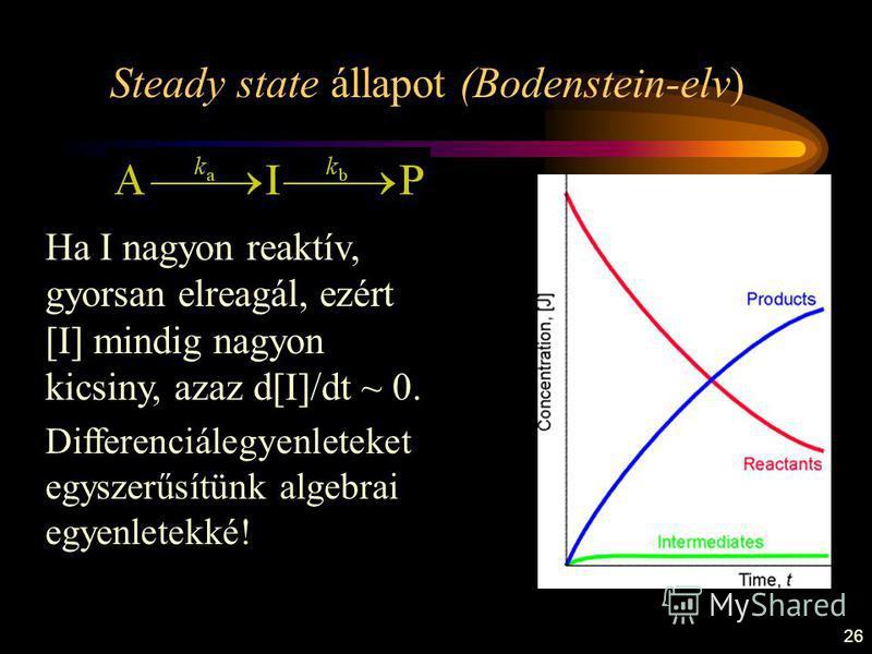 26 Ha I nagyon reaktív, gyorsan elreagál, ezért [I] mindig nagyon kicsiny, azaz d[I]/dt ~ 0. Differenciálegyenleteket egyszerűsítünk algebrai egyenletekké! Steady state állapot (Bodenstein-elv)