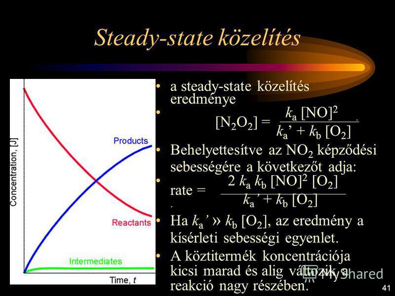 41 a steady-state közelítés eredménye k a [NO] 2.. [N 2 O 2 ] =. k a + k b [O 2 ] Behelyettesítve az NO 2 képződési sebességére a következőt adja: 2 k a k b [NO] 2 [O 2 ] rate =. k a + k b [O 2 ] Ha k a » k b [O 2 ], az eredmény a kísérleti sebességi